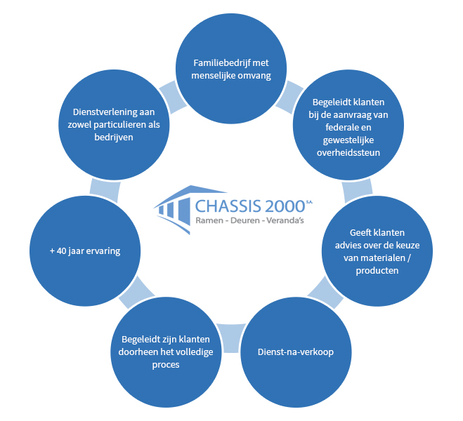 Ch�ssis 2000 : critical factor success